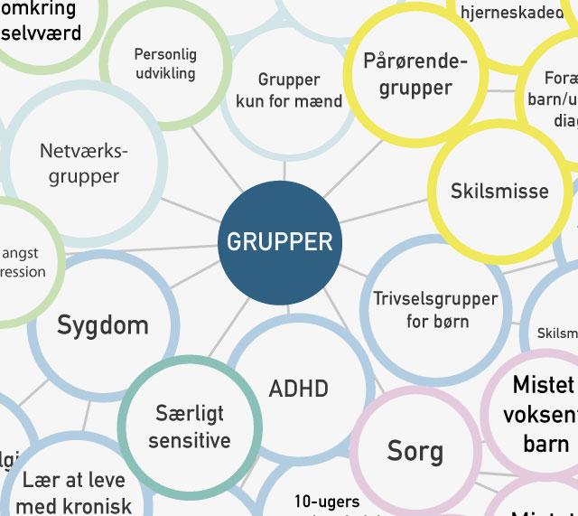 Grupper-640